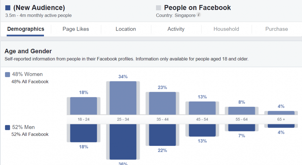 Facebook Marketing Singapore stats