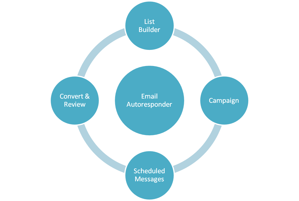 how to do email marketing process