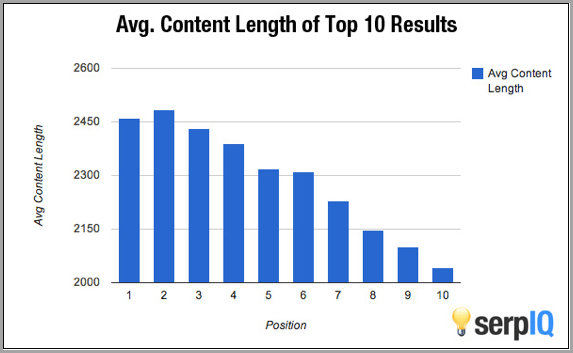 does content length affect seo ranking